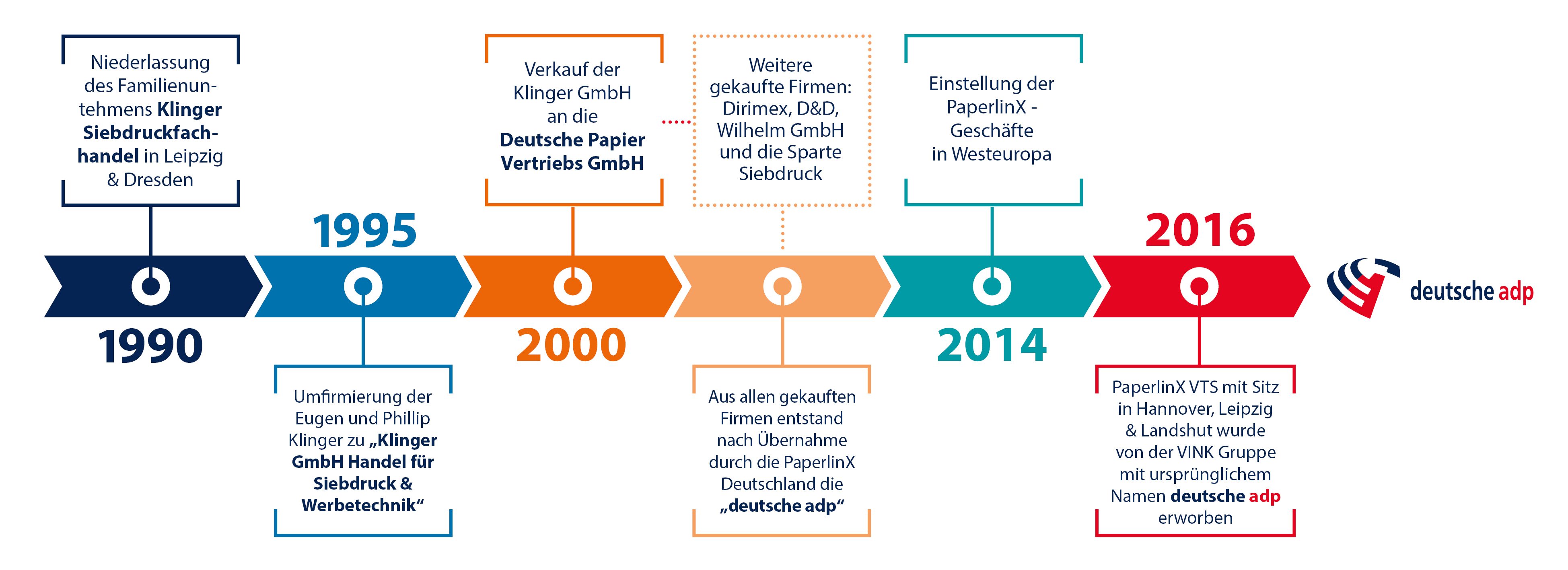 Timeline der deutschen adp von 1990 bis heute